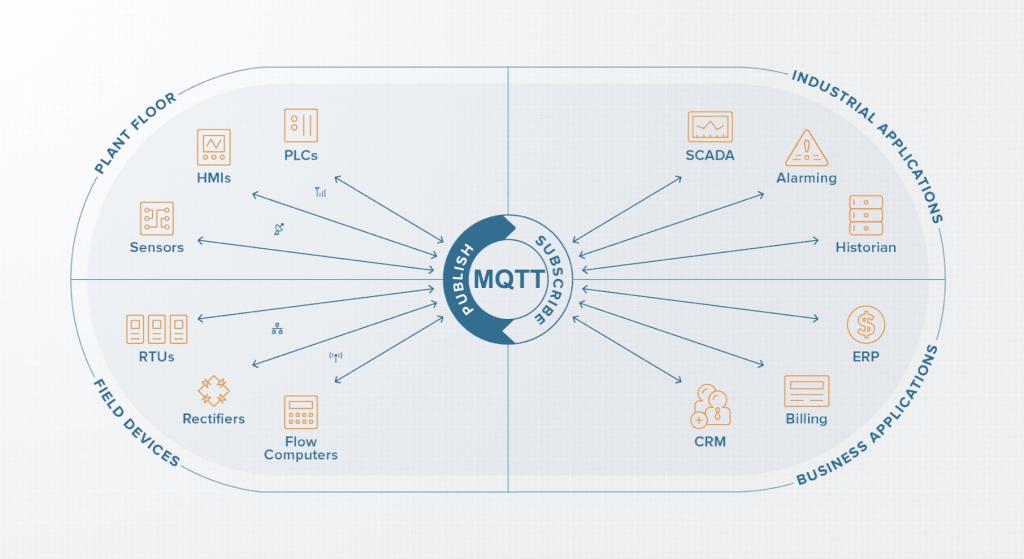 MQTT Blog Image