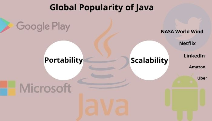 Global Popularity of Java