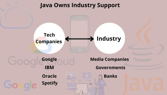 Java Owns Industry Support