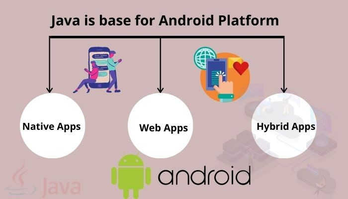 Why Java is the Base for Android Platform