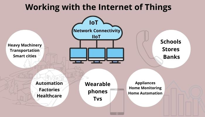Working with the Internet of Things